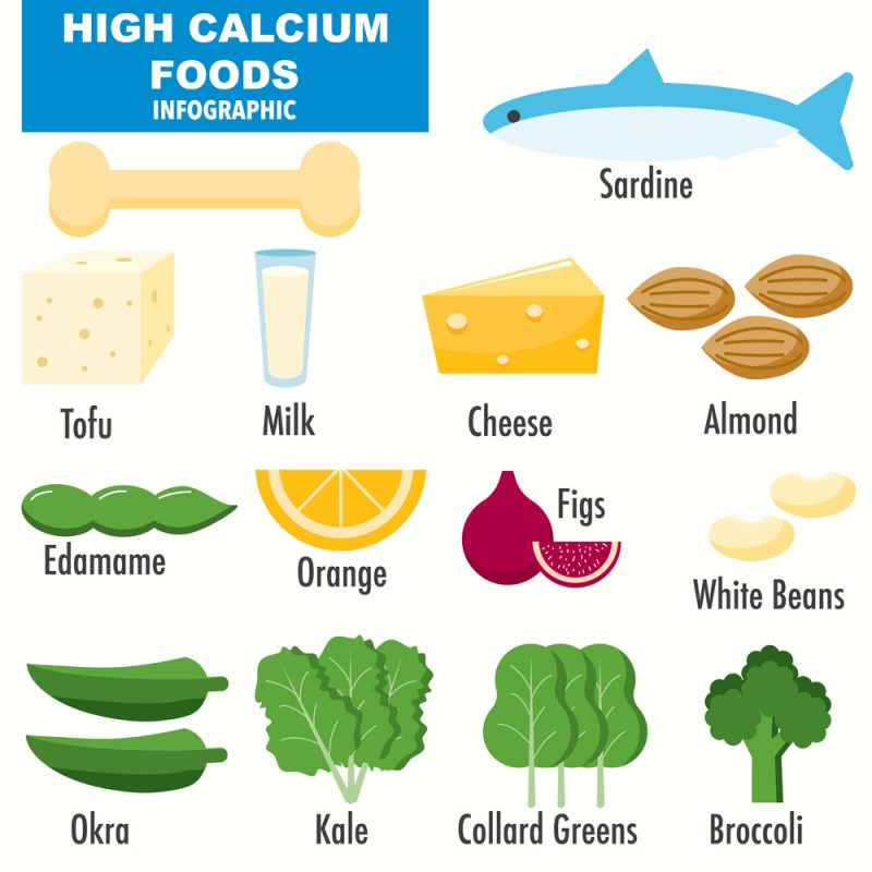 Thyroid and calcium relationship